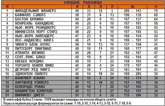 27.01.1980 - Общая таблица.JPG