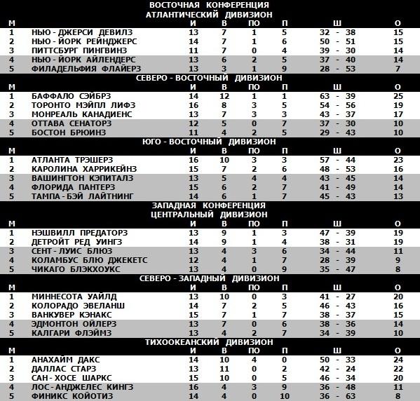 05.11.2006 - Таблица.jpg