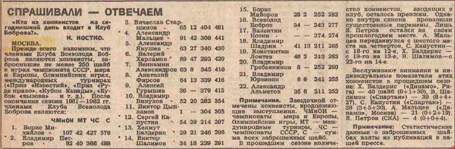 Клуб Всеволода Боброва.JPG