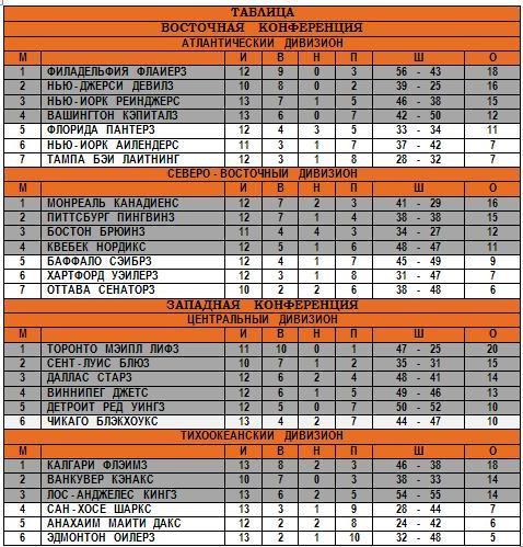 31.10.1993 - Таблица.JPG