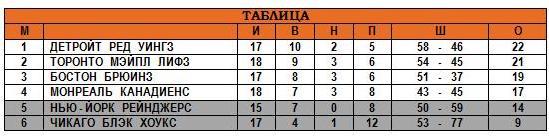 30.11.1947 - Таблица.JPG