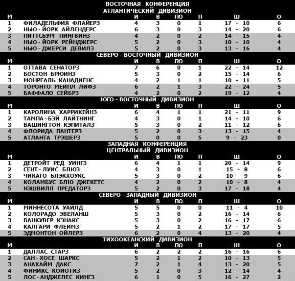 14.10.2007 - Таблица.jpg