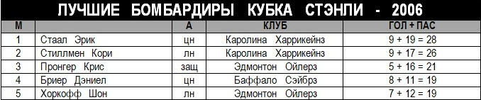 2006 - Лучшие бомбардиры Кубка Стэнли - 2006.jpg