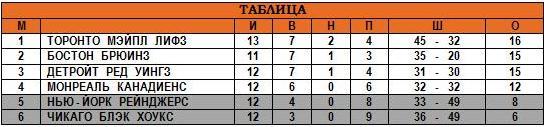 16.11.1947 - Таблица.JPG