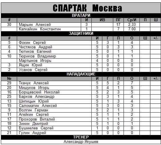 1989 - Кубок Шпенглера - Спартак.JPG