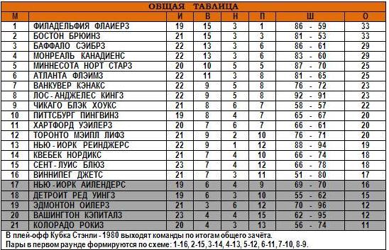 25.11.1979 - Общая таблица.JPG