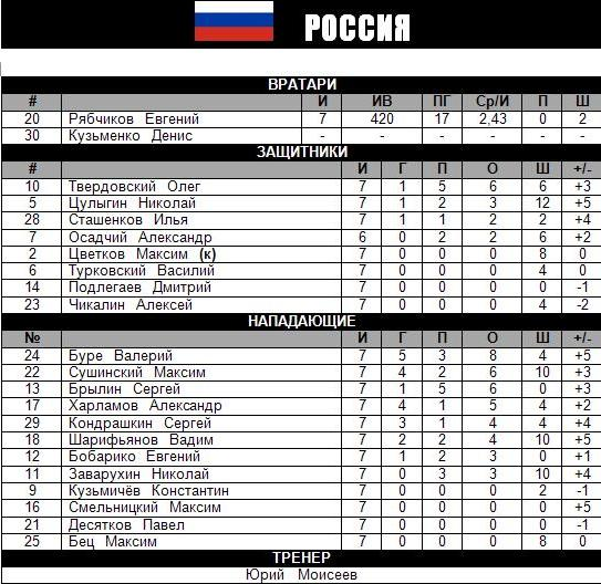 МЧМ - 1994.JPG - Россия.JPG