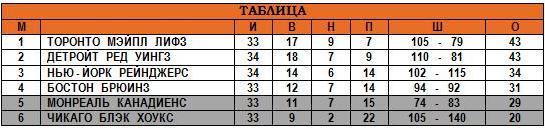 11.01.1948 - Таблица.JPG