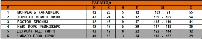02.02.1947 - Таблица.jpg