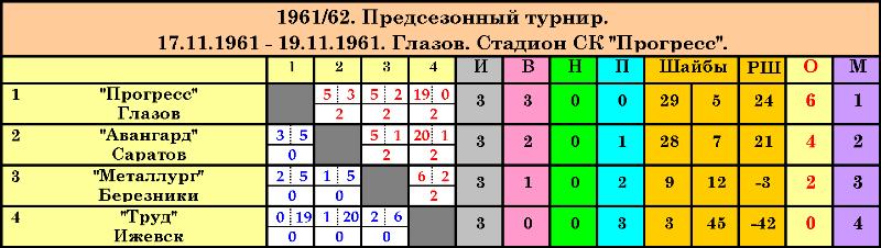 Предсезонный турнир. Глазов. 1961_1962.png