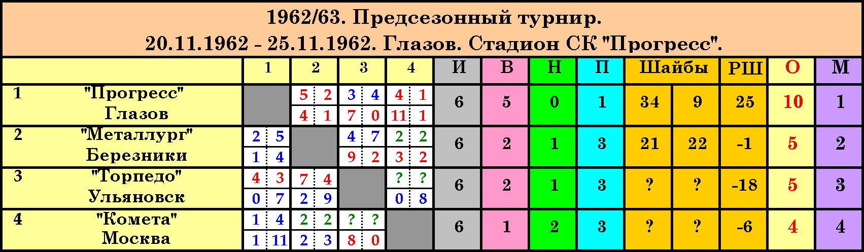 Предсезонный турнир 1962-63 Глазов.png