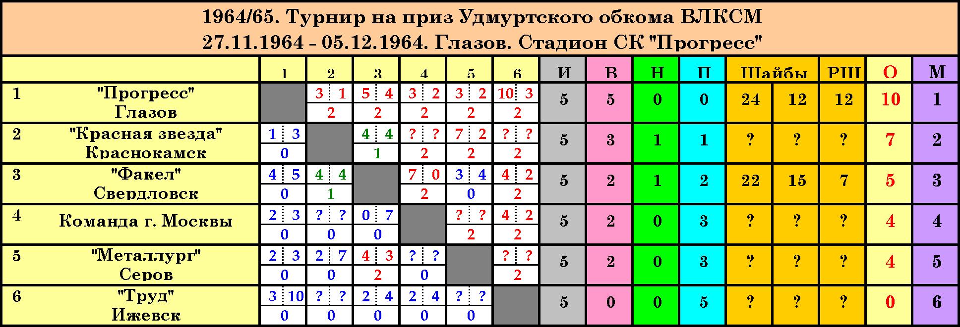 Турнир 1964_65 Глазов.png