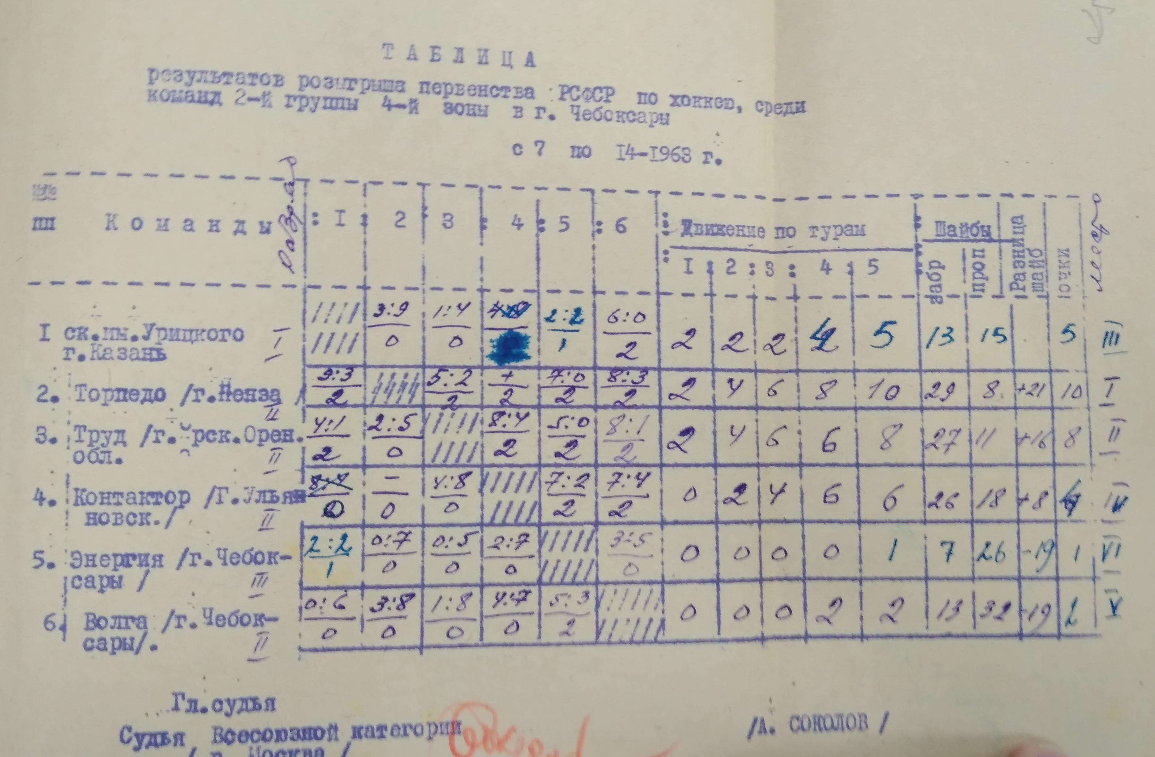 1962-63 РСФСР, 2 группа, 4 зона.jpg