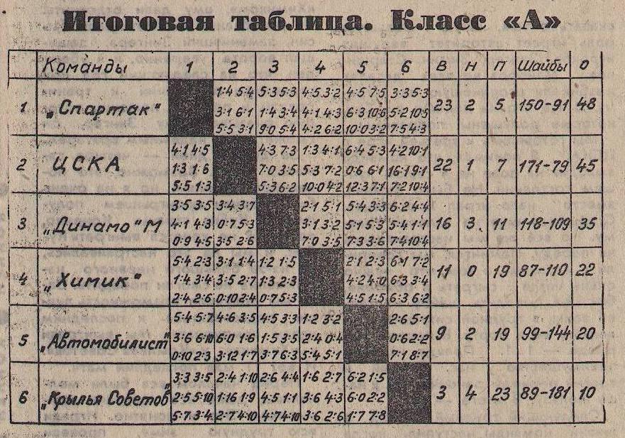 Высшая лига 1-6 места 1968-69.jpg