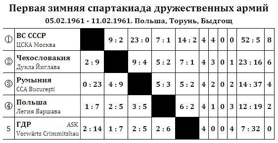 1961. Первая зимняя спартакиада дружественных армий.jpg