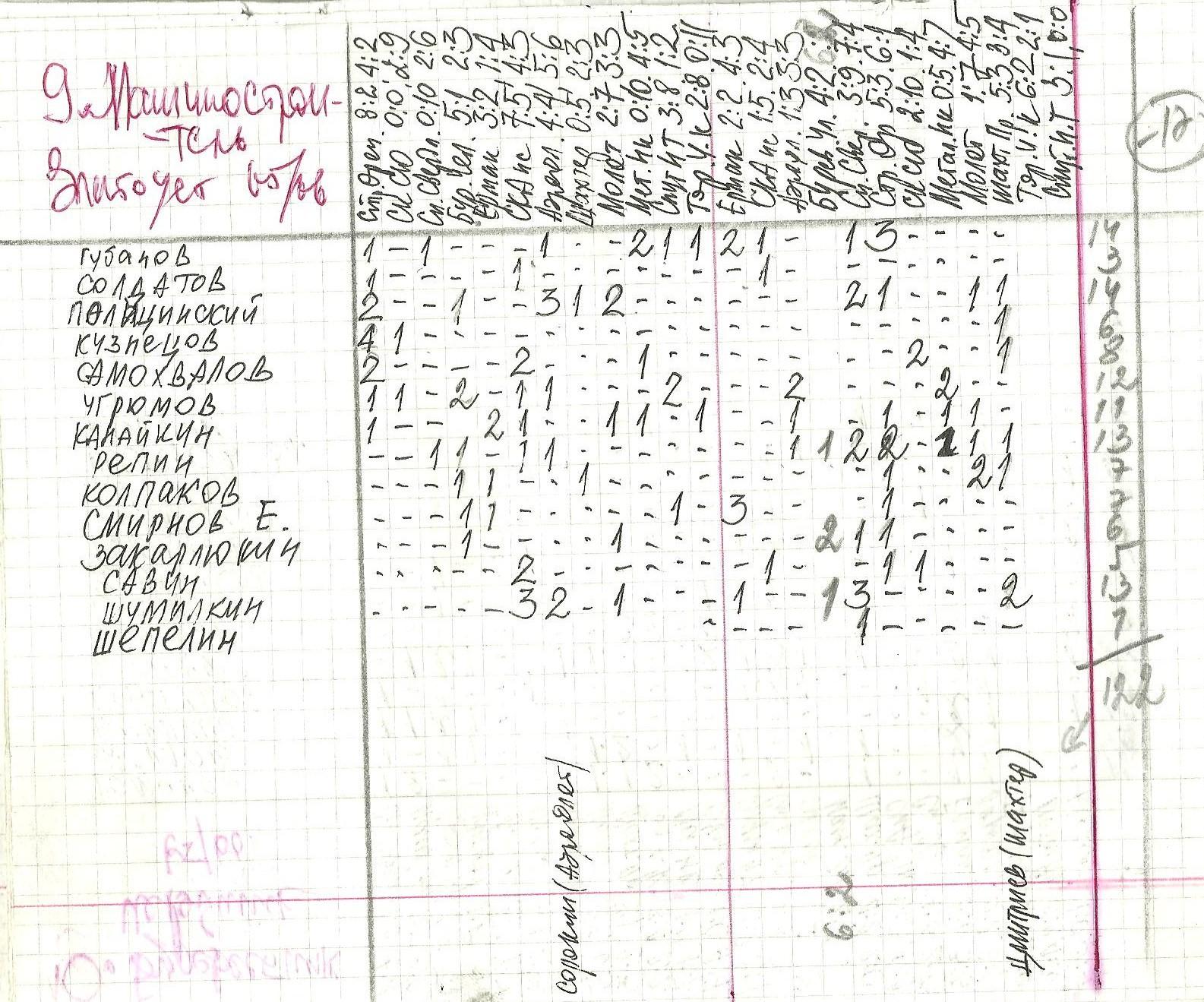9.Златоуст 1965-66.jpg